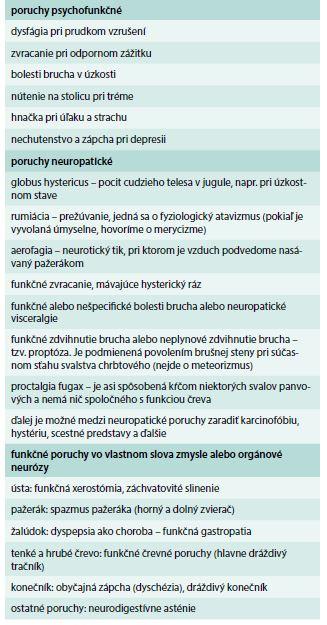 Delenie funkčných porúch podľa prof. Zdeňka Mařatku [1,5]
