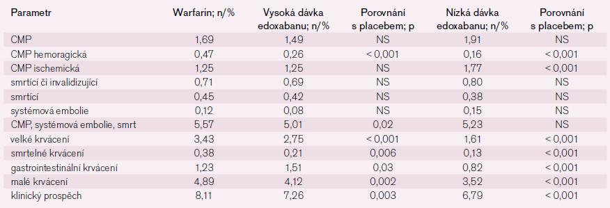 Hlavní výsledky studie ENGAGE.