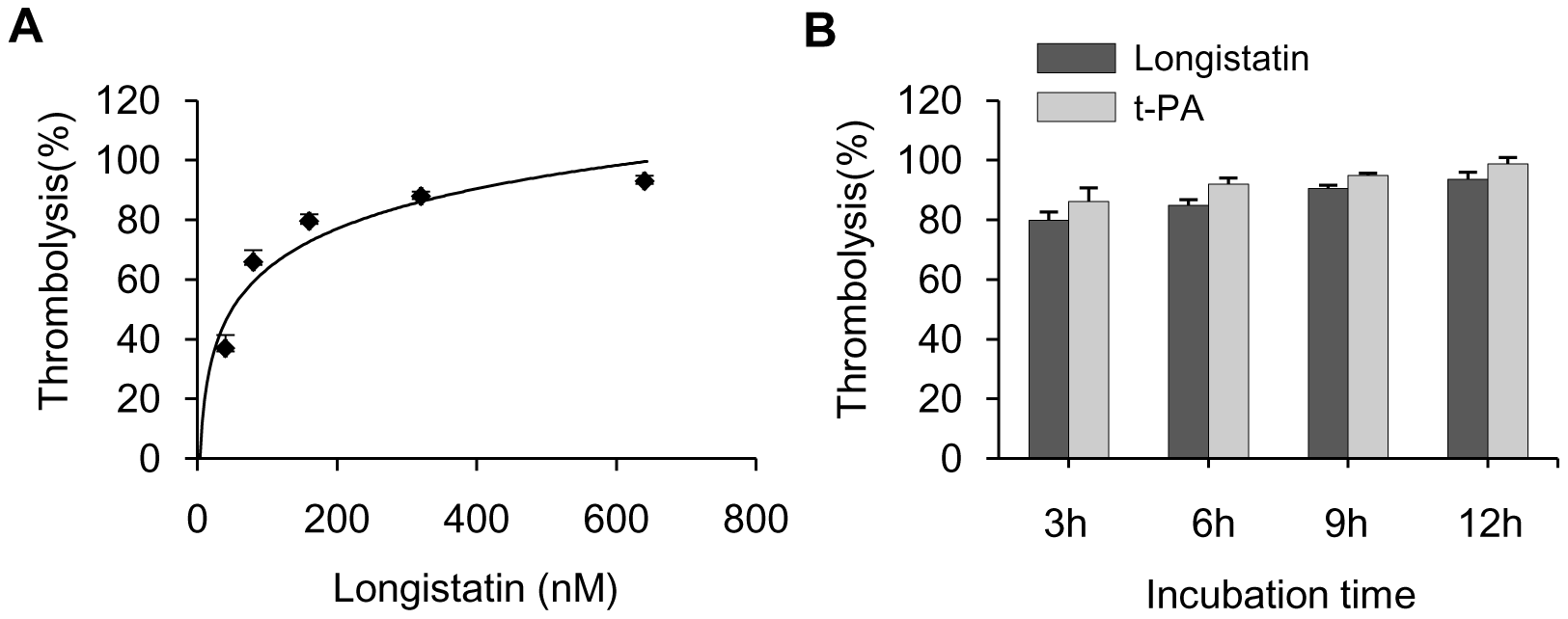 Lysis of platelet-rich thrombi by longistatin in dog plasma.