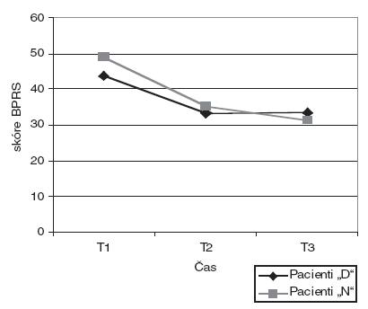 """Psychopatologie dle škály BPRS u dobrovolně (""""D"""") (N=59) a nedobrovolně (""""N"""") (N=202) hospitalizovaných pacientů v časech T1, T2, T3. Poznámka: T1 - 7-10 dní po přijetí; T2 - měsíc po přijetí; T3 - 3 měsíce po přijetí. Celkové skóry škály BPRS u obou skupin pacientů v časech T1, T2, T3 bez statisticky významné signifikance."""