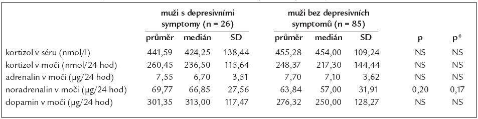 Srovnání některých hormonů v séru a ve sběru moči podle depresivity u mužů.