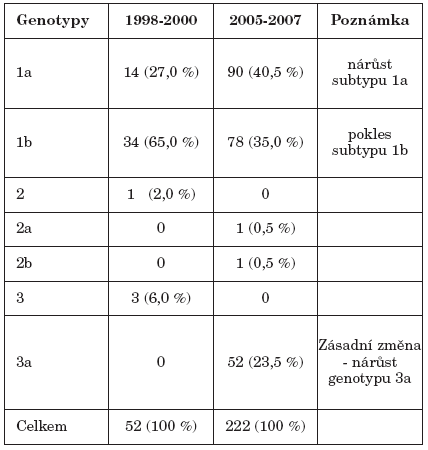 Srovnání genotypového zastoupení HCV s historickou kontrolou Table 3. Comparison of HCV genotype distribution in 2005- 2007 and 1998-2000