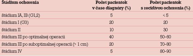 Výskyt recidívy ochorenia podľa štádia ochorenia [8].
