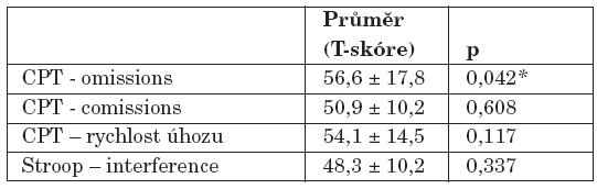 Srovnání nemocné a zdravé populace ve výkonu v neuropsychologických testech pomocí jednovýběrového t- testu.