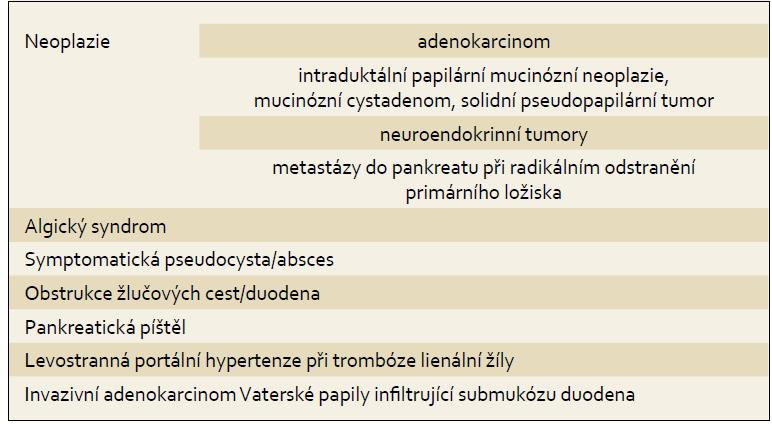 Nejčastější indikace k chirurgické léčbě pankreatu. Tab. 1. The most frequent indication for pancreas surgery.