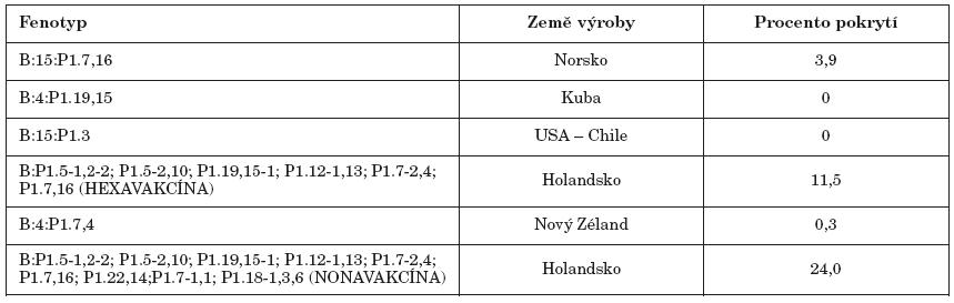 Pokrytí fenotypů MenB vakcínami u 383 izolátů N. meningitidis B působících invazivní onemocnění v České republice v období 1997 – 2007 Tab. 1. MenB phenotype coverage by vaccines in 383 isolates of N. meningitidis B causing invasive disease in the Czech Republic in 1997 – 2007