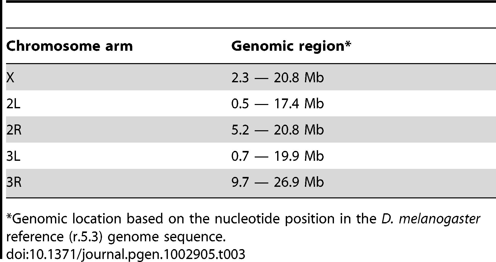 Genomic regions investigated after removing centromeric and telomeric regions.