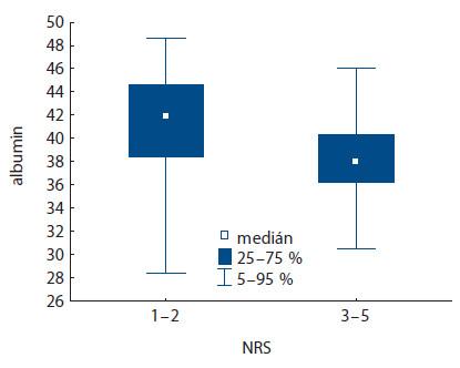 Korelace hodnoty albuminu dle zařazení pacienta do kategorie NRS (p < 0,001).