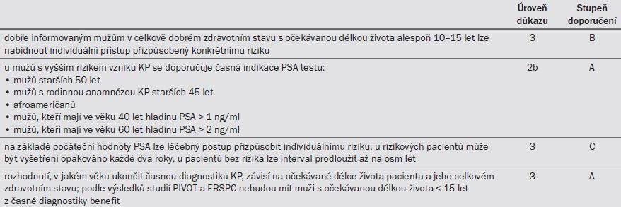 Tab. 5.1. Doporucení pro screening a casnou detekci KP.