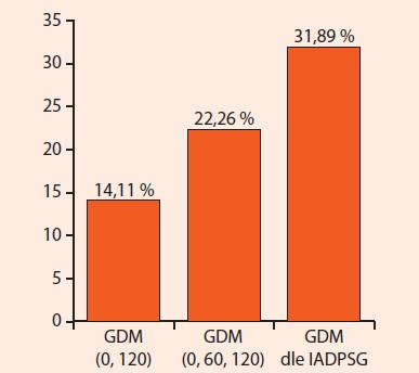 Záchyt GDM dle českých diagnostických kritérií z roku 2008 v 0. a 120. minutě oGTT [GDM (0,60)], v 0., 60. a 120. minutě oGTT [GDM (0,60,120)] a dle IADPSG [GDM dle IADPSG]