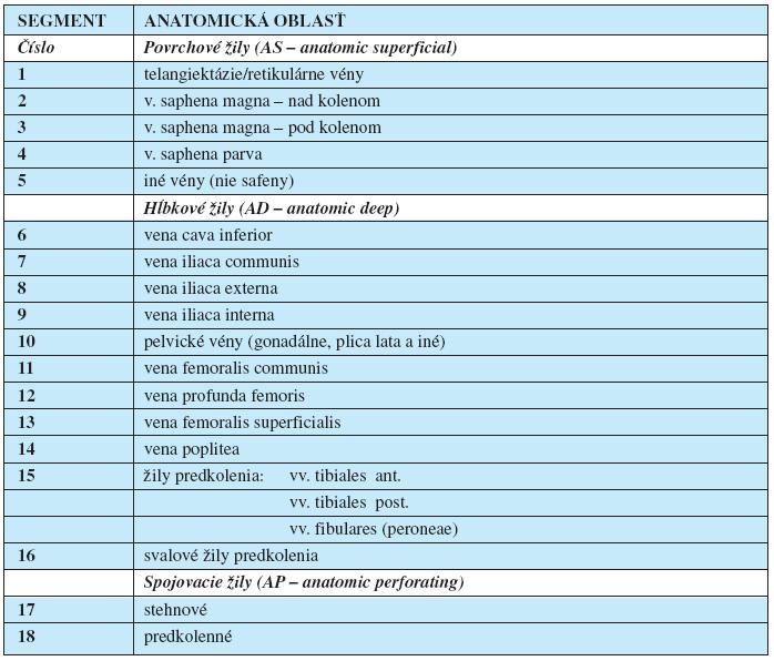"""Anatomická klasifikácia chronickej vénovej choroby dolných končatín podľa havajskej """"CEAP"""" klasifikácie z r. 1994 (1, 8, 10)"""
