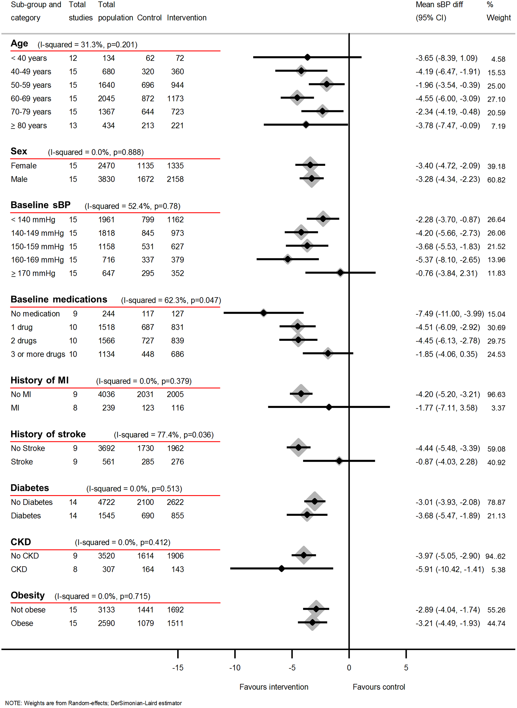 Impact of self-monitoring of BP on clinic sBP at 12 months according to prespecified subgroups (15 studies).