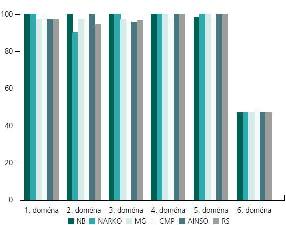 Hodnocení v jednotlivých doménách AGREE nástroje.
