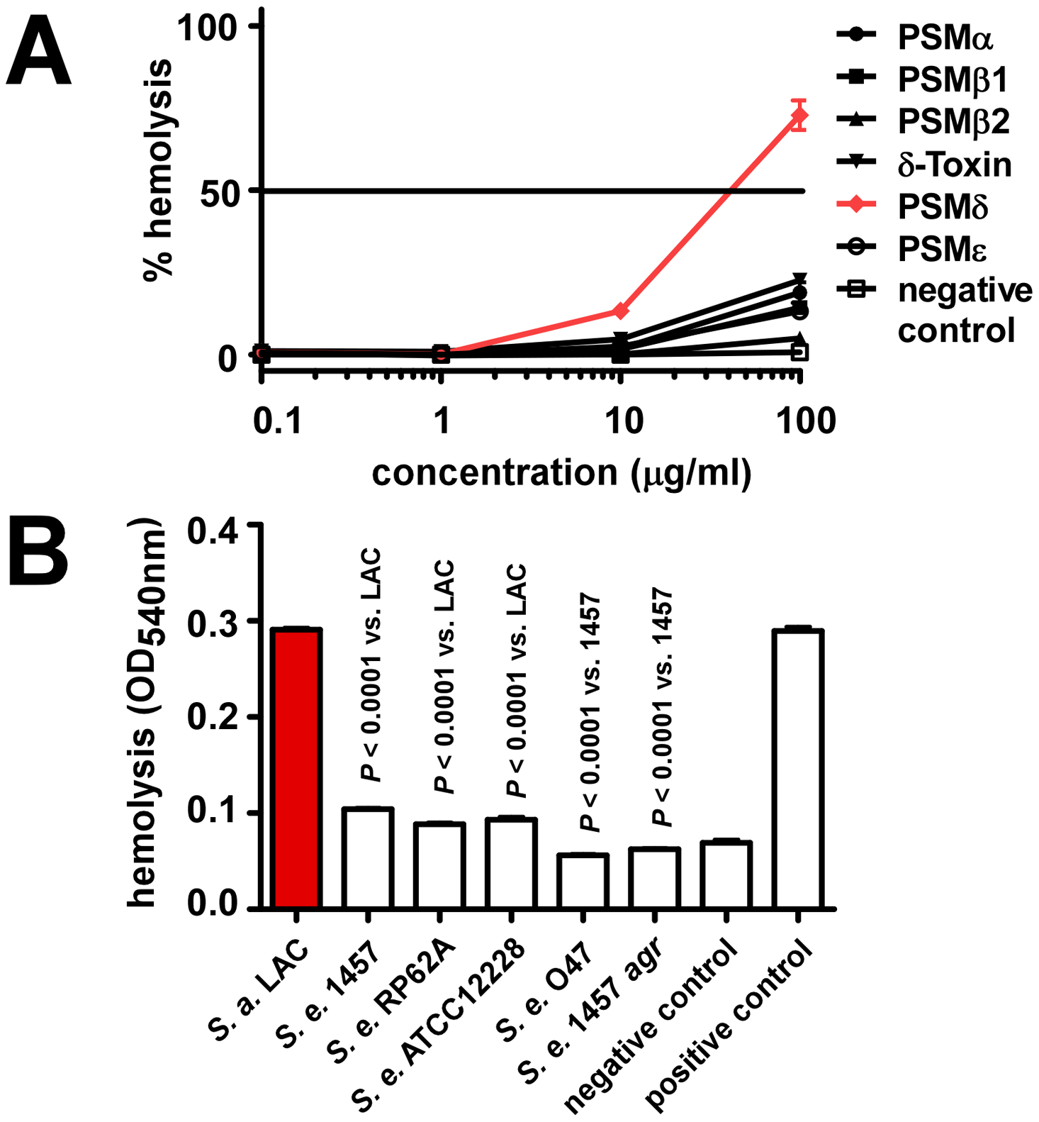 Hemolysis by <i>S. epidermidis</i> culture filtrates and PSM peptides.