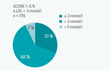 Mírně rizikoví pacienti a hladina LDL-cholesterolu