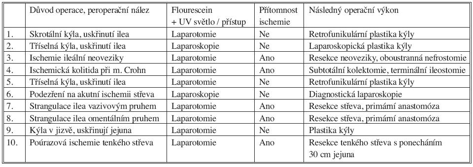 Přehled použití barviva fluoresceinu a ultrafialového světla při diagnostice ischemie střeva (2007–2009) Tab. 1. Overview of the use of fluorescein and ultraviolet light in the diagnostics of intestinal ischemia (2007–2009)