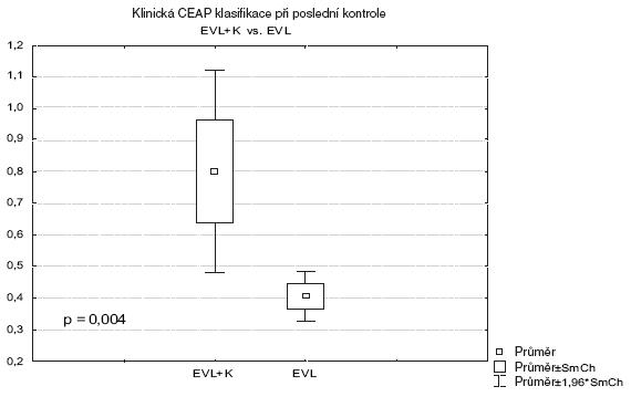 Pooperační klinické výsledky Graph 1. Postoperative clinical results