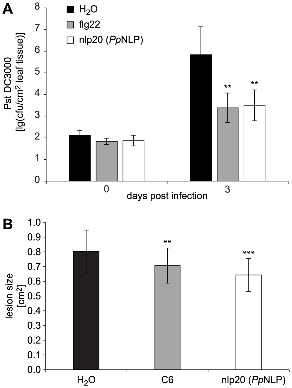 Treatment with nlp20 (<i>Pp</i>NLP) renders <i>Arabidopsis</i> less susceptible to bacterial and fungal infection.