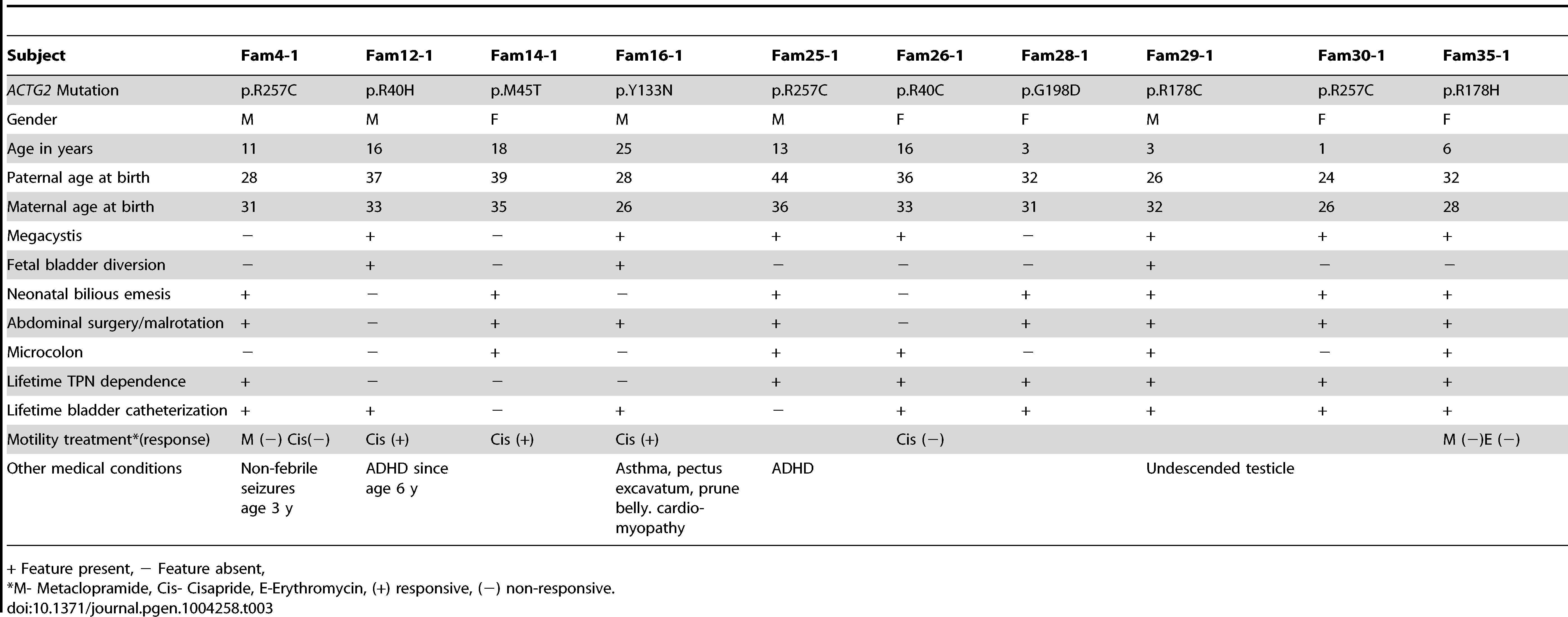 Clinical characteristics of the patients with MMIHS due to <i>ACTG2 de novo</i> mutations.