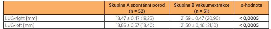 Naměřené hodnoty levator urethra gap (LUG)