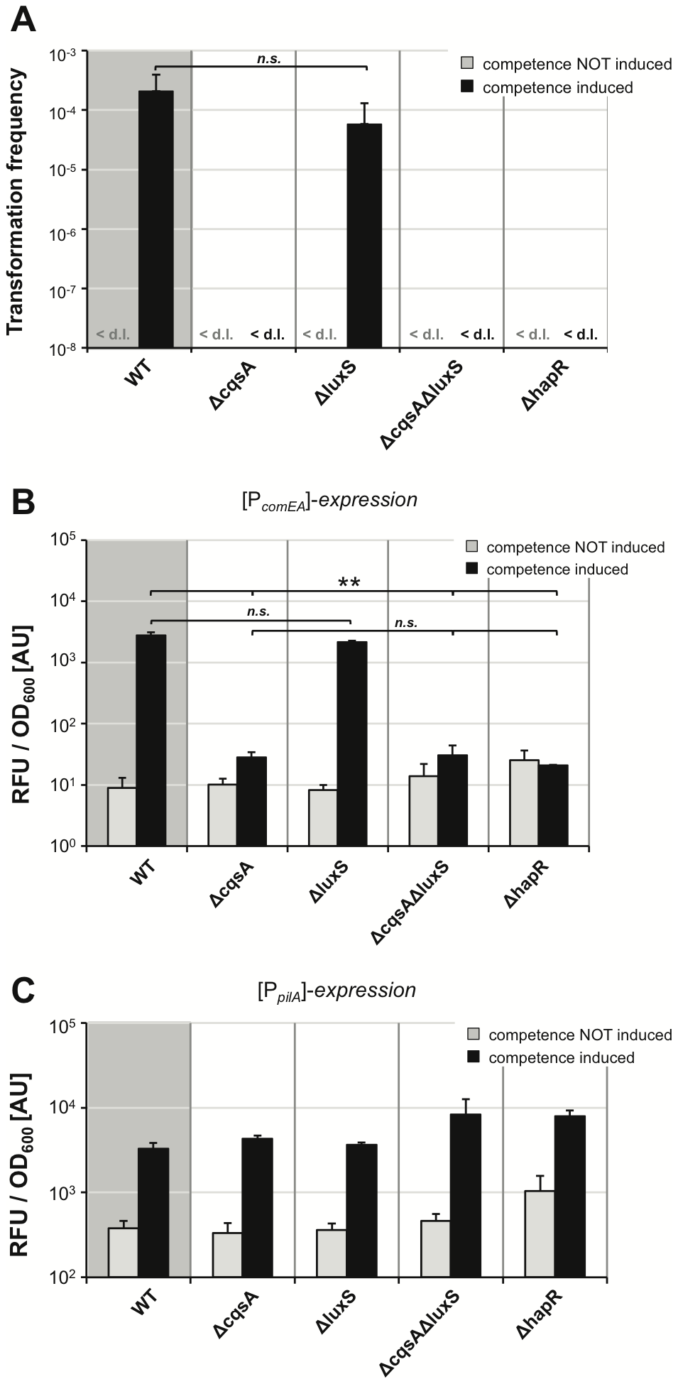 Quorum sensing only regulates a subset of competence genes.
