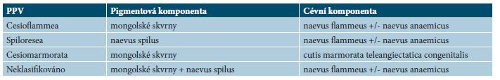 Phacomatosis pigmentovascularis (PPV) – klasifikace