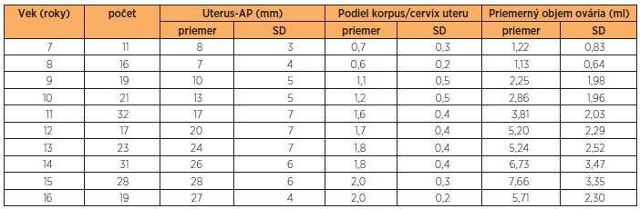 Priemerné hodnoty nameraných sonografických parametrov podľa veku