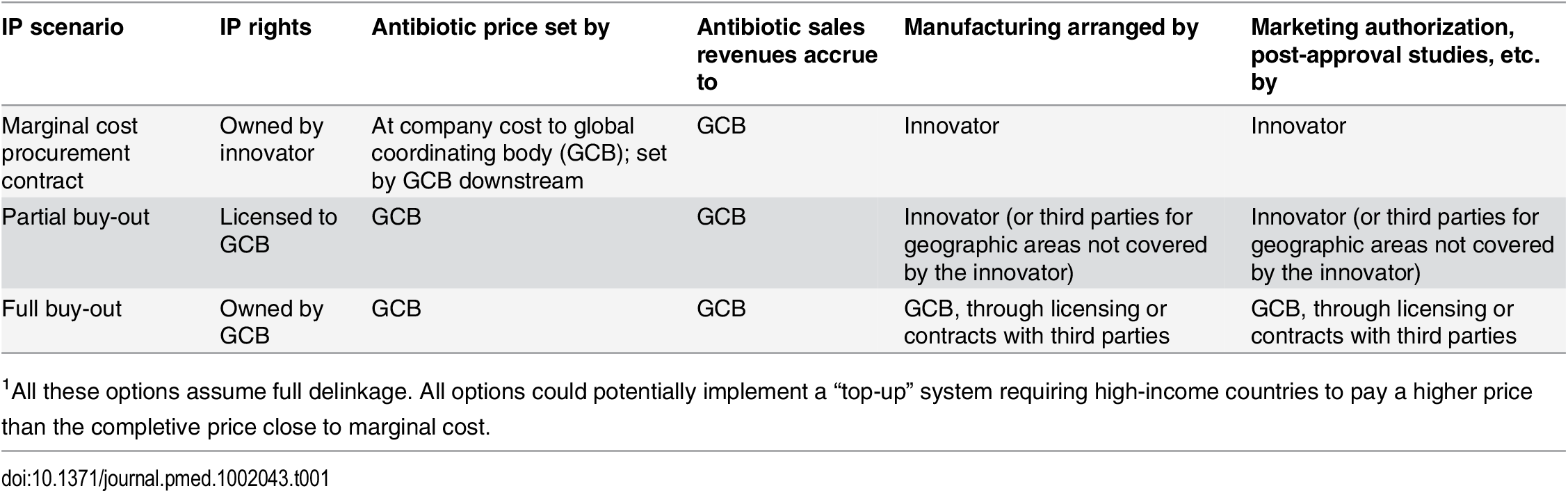 Rights and responsibilities for the patent holder and a global coordinating body (GCB) in three IP holding scenarios<em class=&quot;ref&quot;><sup>1</sup></em>.