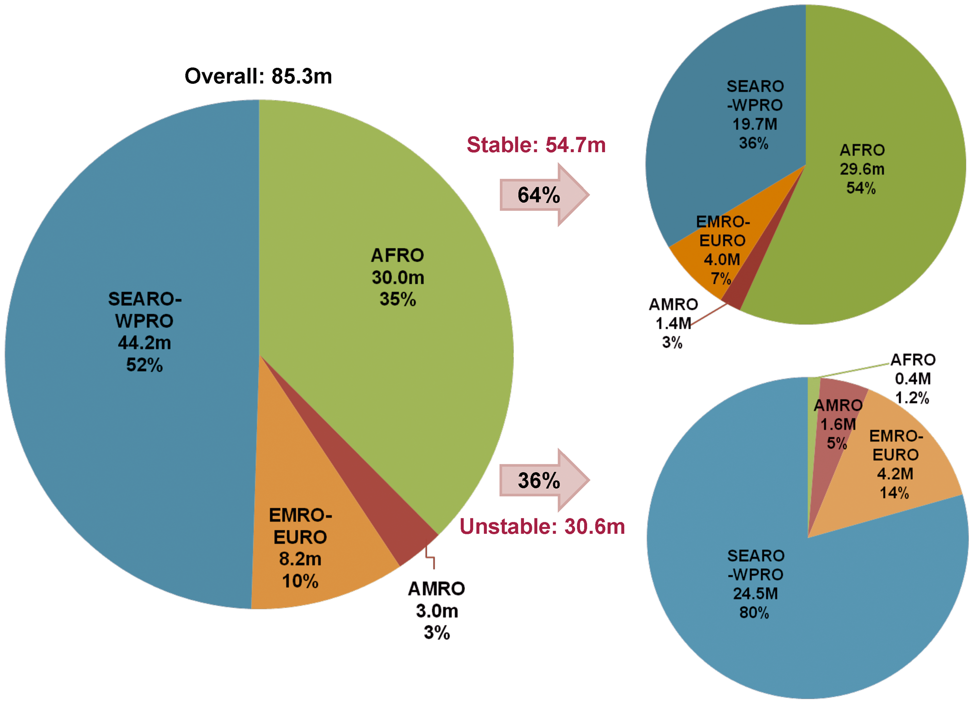 Distribution of the number of pregnancies in areas with <i>P. falciparum</i> malaria in 2007 by WHO regions and the corresponding proportion living under stable versus unstable transmission.