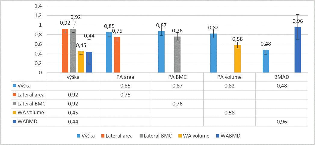 Korelácie (r) vybraných DXA parametrov voči výške. p <0,05 pre všetky uvedené. Veľmi významné až extrémne signifikantné vzťahy nevolumometrických DXA parametrov voči výške (p <0,005). Stredne signifikantné korelácie volumometrických parametrov voči výške,  r = 0,3–0,5 (značne nižšia závislosť volumometrických parametrov od výšky)