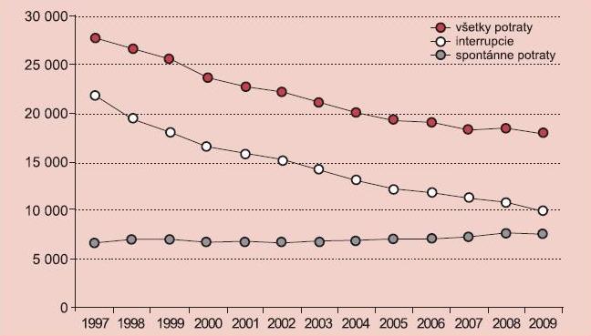 Absolútne počty interrupcií, spontánnych potratov a všetkých potratov v SR v rokoch 1997–2009.