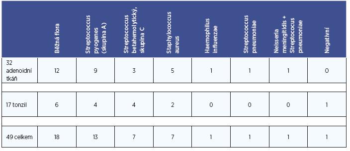 Kultivační nálezy dle lokality (adenoidní tkáň – tonzily).
