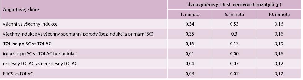 Porovnání Apgarové skóre u vybraných skupin