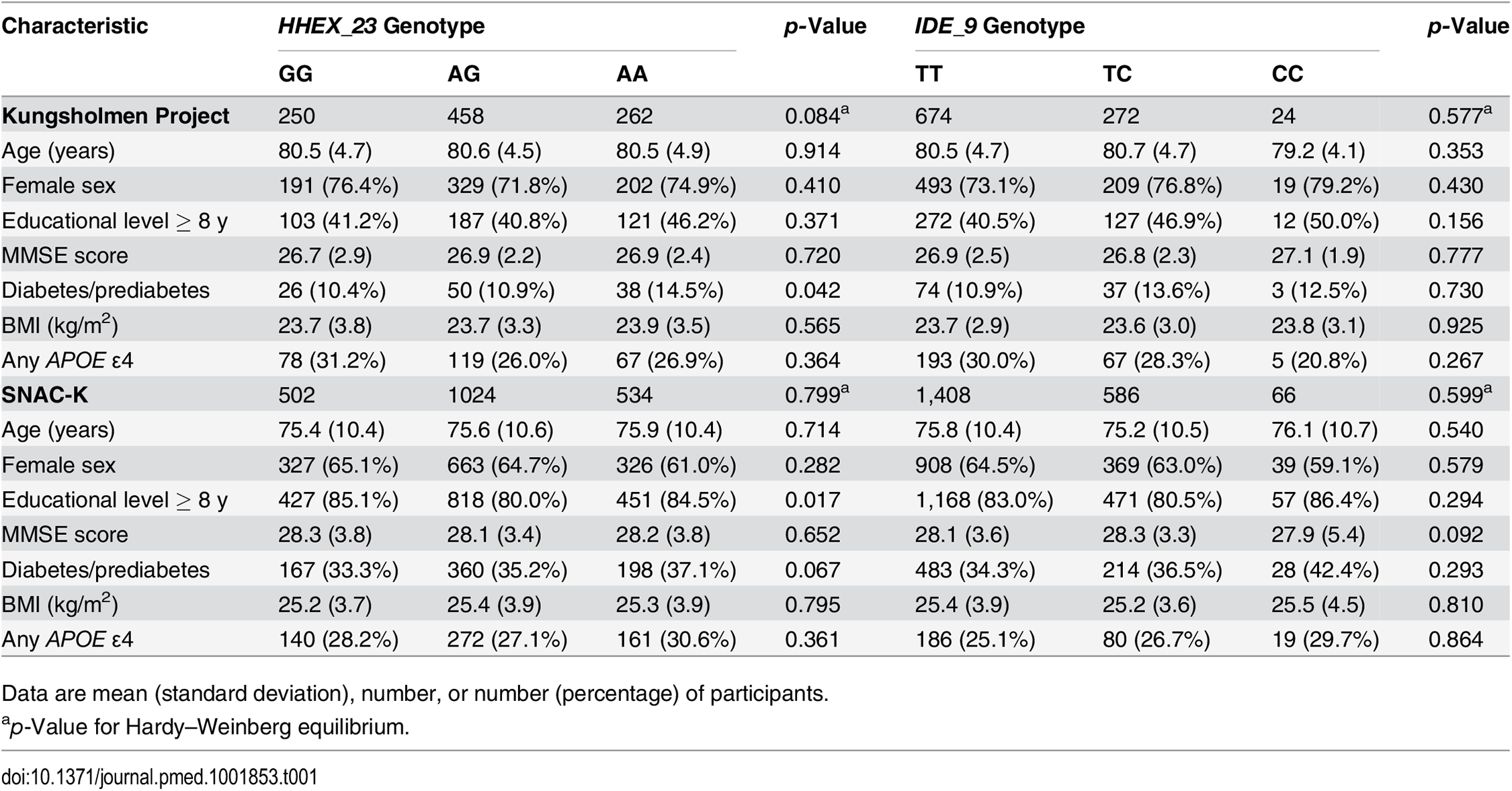 Characteristics of the study populations from the Kungsholmen Project (<i>n</i> = 970) and the SNAC-K (<i>n</i> = 2,060) by <i>HHEX_23</i> and <i>IDE_9</i> genotype.