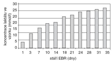 Koncentrace laktátu (mmol . l<sup>-1</sup>) v erytrocytárním koncentrátu v závislosti na stáří konzervy.