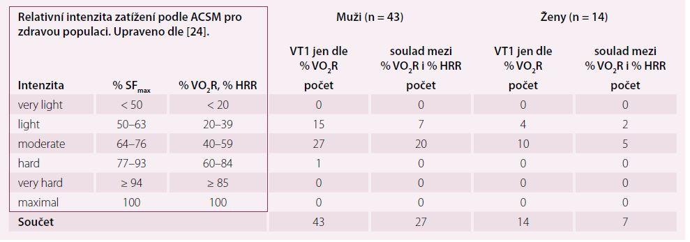 Zařazení VT1 (vyjádřeného jako % VO2R) dosaženého u vyšetřovaného souboru (n = 57) do pásem relativní intenzity zatížení podle American College of Sports Medicine.