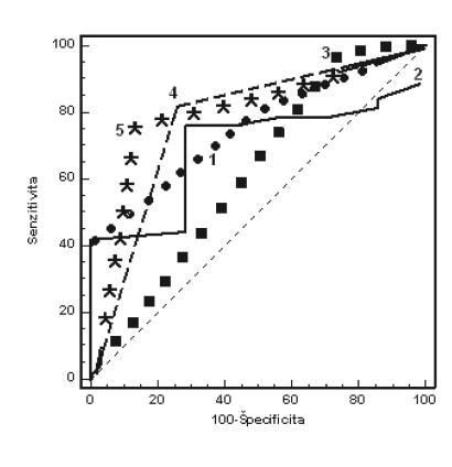 Porovnanie ROC kriviek pre CTG (1); IFPO (2); STAN (3); IFPO+STAN (4) a CTG+IFPO+STAN (5) (Cut-off: pH UA<7,15)