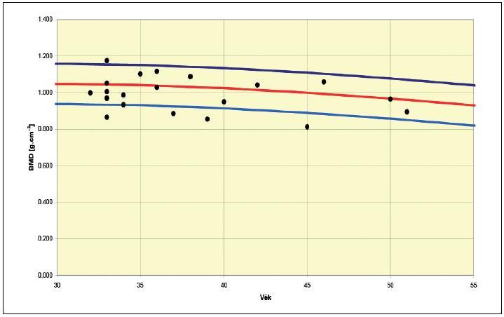 AP Spine – Total BMD pro všechny sledované pacientky užívající antikoncepci Depo-Provera. T-score průměr: -0,54 (rozptyl +1,2–2,1) PR* BMD (%) průměr: 94,33 (rozptyl 82–112) Z-score průměr: -0,33 (rozptyl +1,2–1,7) AM* BMD (%) průměr: 96,48 (rozptyl 82–113)