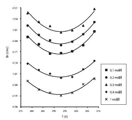 Závislosť ln (cmc) od T (K) pri rôznych koncentráciách roztokov NaCl študovanej látky