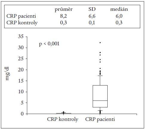 Hladina CRP (n = 212) u septických nemocných s profylaxí ŽT hospitalizovaných na KAR VFN Praha v roce 2004 a u kontrolního souboru zdravých osob (n = 60).