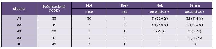 Stanovení koncentrace CXCL13 (pg/ml) a protilátek proti C6 peptidu AB protilátky Table 2. Determination of CXCL13 concentrations (pg/ml) and C6 peptide antibody detection AB antibodies