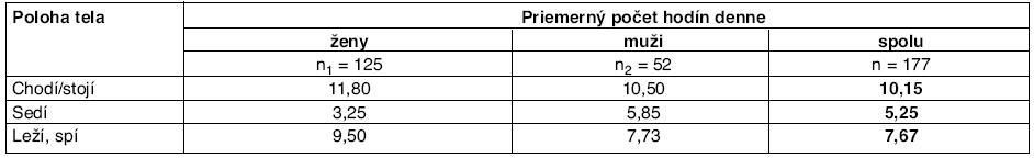 Anamnestické údaje o aktivite počas dňa