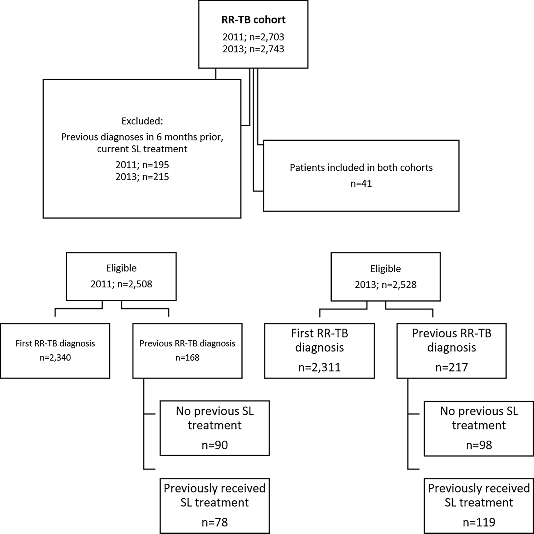 Flow diagram showing initial inclusion, exclusions, and determination of newly and previously diagnosed rifampicin-resistant tuberculosis.