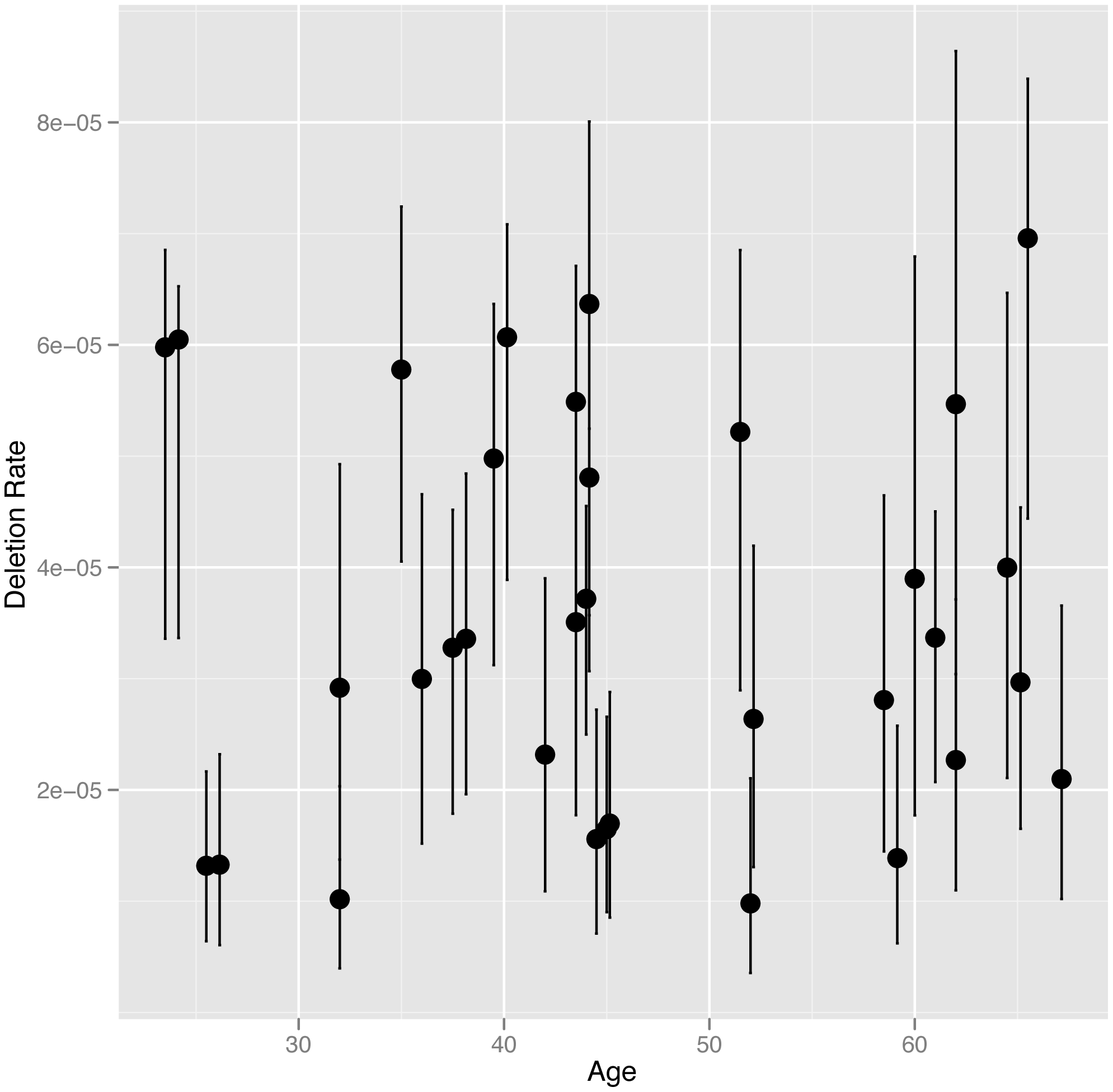 NAHR deletion rate at the <i>CMT1A</i> locus plotted against age at the time the sample was provided.