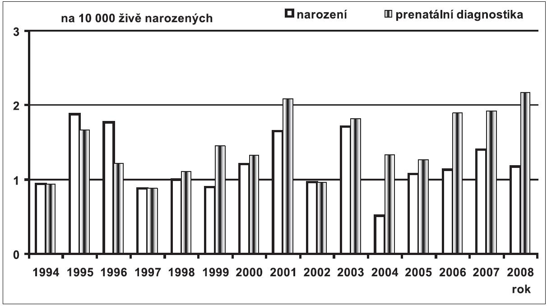 Prenatální a postnatální záchyt omfalokély v České republice v období 1994 – 2008