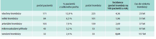 Incidence trombóz při léčbě přípravkem Thromboreductin<sup>®</sup> (n = 1 325)