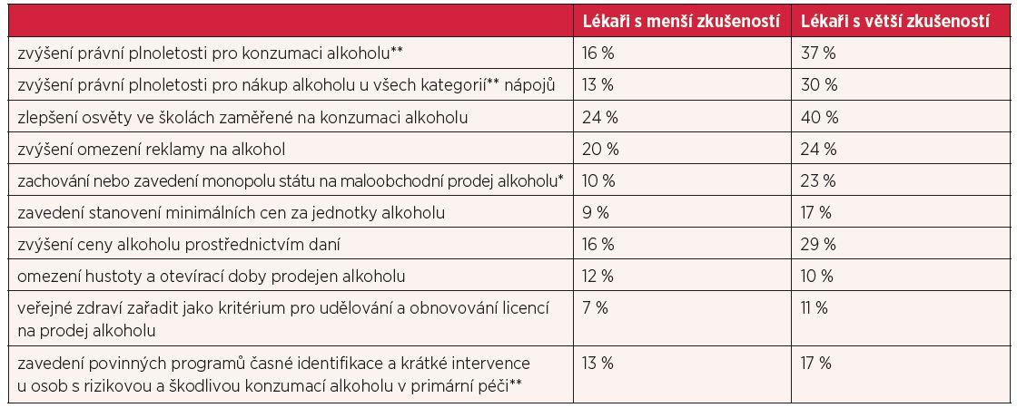 Názory lékařů na opatření, která by vedla k omezení problémů s alkoholem V České republice (procenta odpovědí v kategorii velmi účinné)