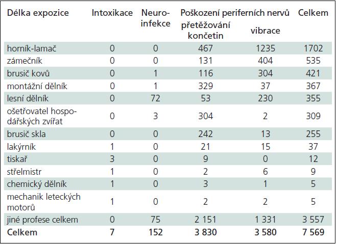 Profese s nejvyšší četností hlášených neurologických profesionálních onemocnění podle jednotlivých diagnóz v letech 1994–2009.