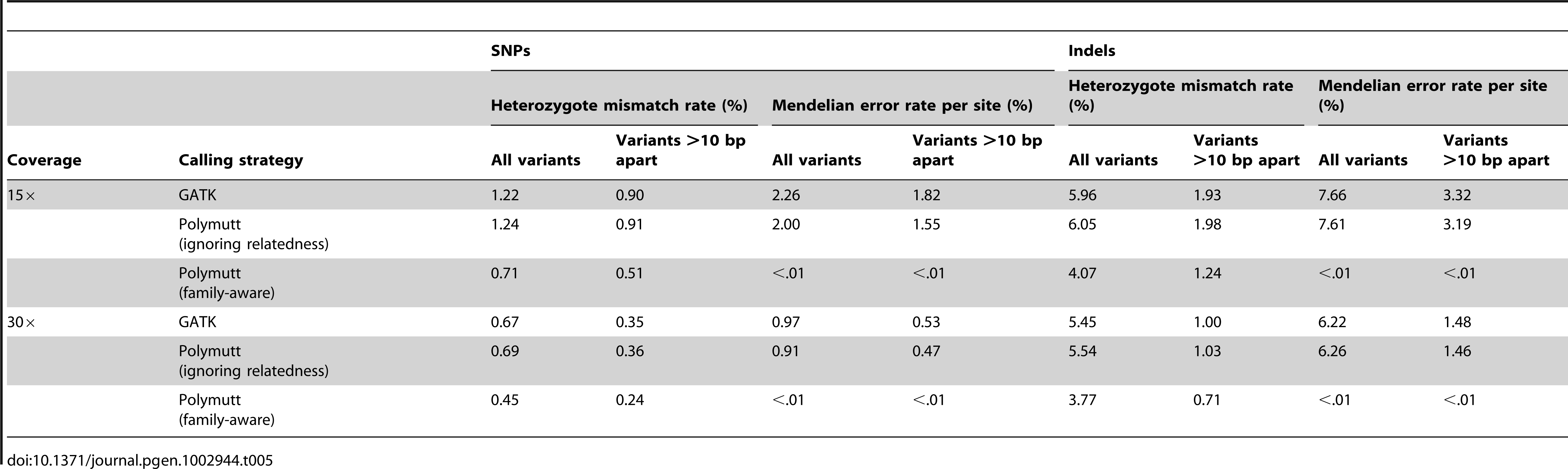 """Heterozygous mismatch rates (%) and Mendelian inconsistency rates (%) per site of call sets generated by PolyMutt (family-aware) and the standard approaches using PolyMutt (ignoring relatedness) and GATK from empirically calibrated alignments of simulated reads with base quality of Q20 in the pedigree shown in <em class=""""ref"""">Figure 1</em>."""