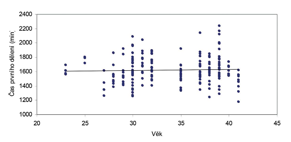 Časy začátku prvního buněčného dělení všech embryí u jednotlivých pacientek ≥35 let (n=106 embryí u 22 pacientek)